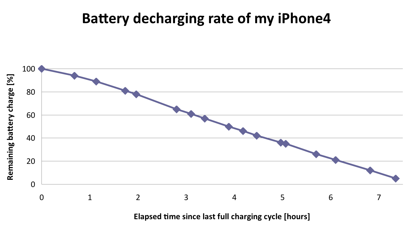 iPhone4 – The battery sucky sucky syndrom