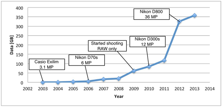 The explosion of image data 2003-2014